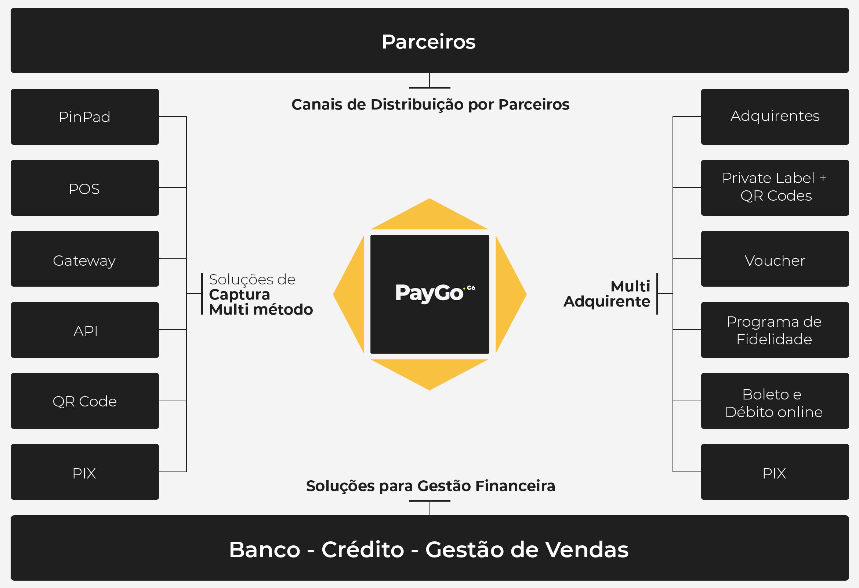 Organograma Paygo